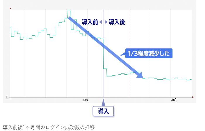 図2_導入前後1カ月間のログイン成功数の推移