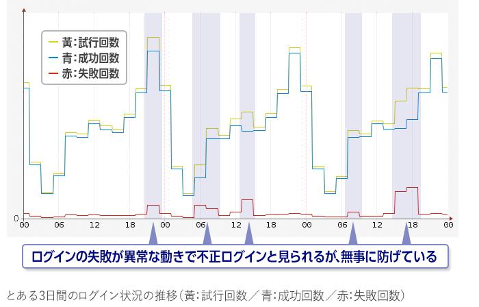 図4_とある3日間のログイン状況の推移