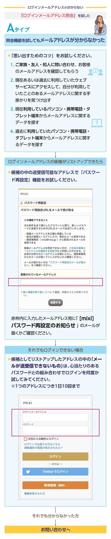 ログインメールアドレスの心当たりをリストアップしてください。   その中で 送受信のできるメールアドレスがあれば、「パスワード再設定」機能 をお試しください。   それでもログインできなかったら、心当たりの中で 送受信のできないメールアドレス と、心当たりのあるパスワードを組み合わせて、ログインをお試しください。(1つのアドレスにつき、1日10回まで試せます)   それでも ログインメールアドレス が分からなかったら、お問い合わせください。