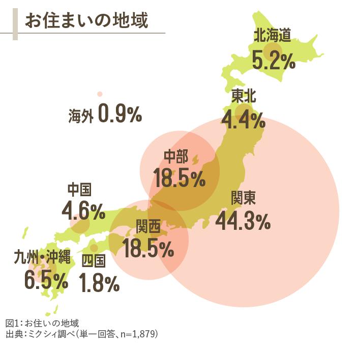 図1_お住いの地域