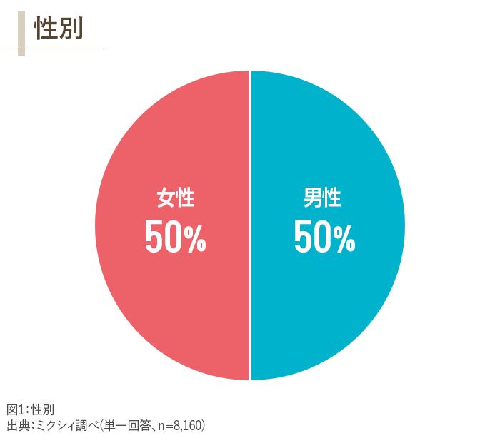 図1_性別