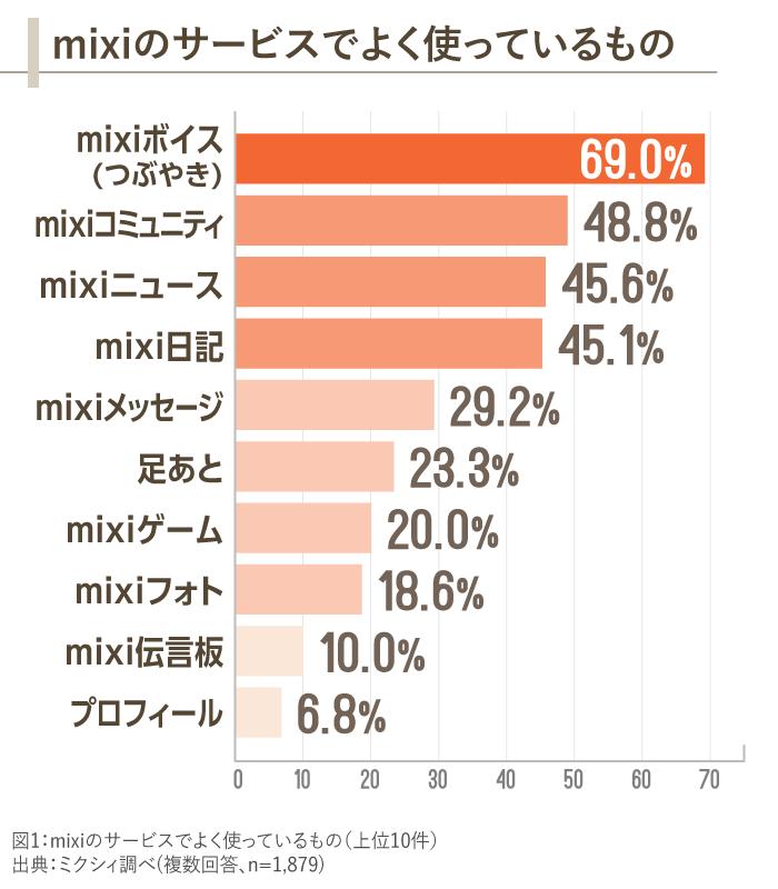 図1_mixiのサービスでよく使っているもの
