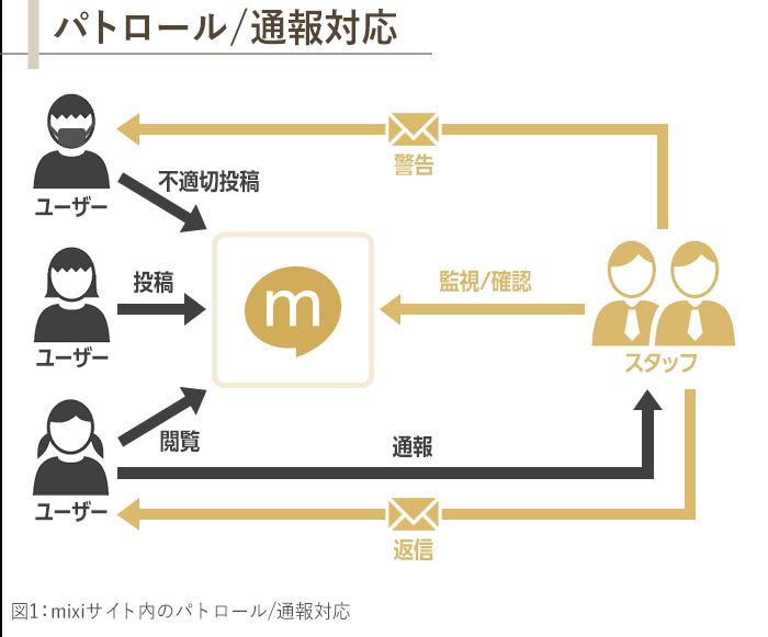 図1_mixiサイト内のパトロール/通報対応