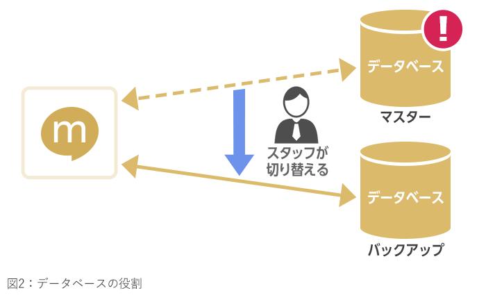 図2_データベースの役割