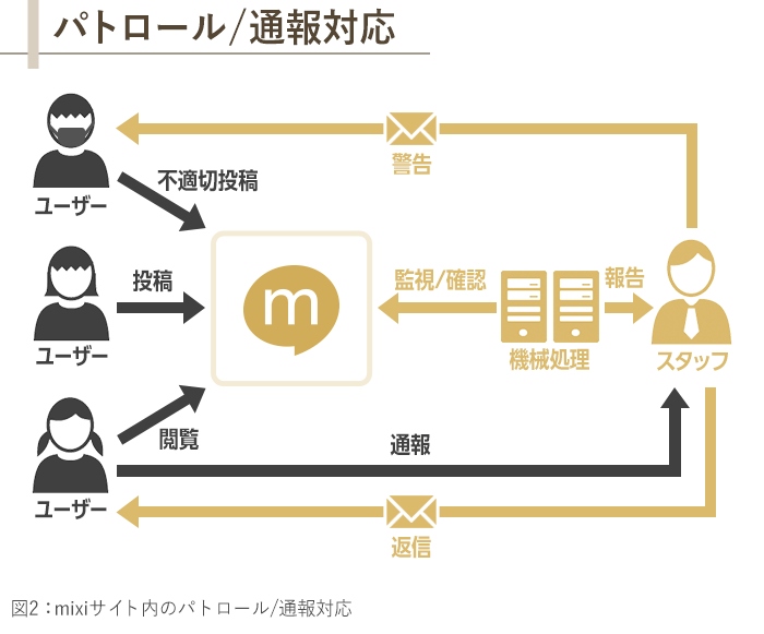 図2_mixiサイト内のパトロール/通報対応