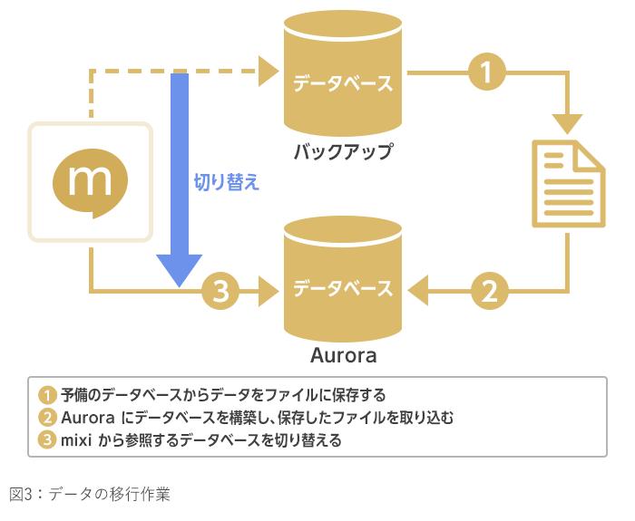 図3_データの移行作業