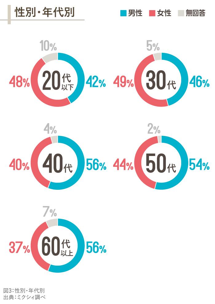 図3_性別・年代別