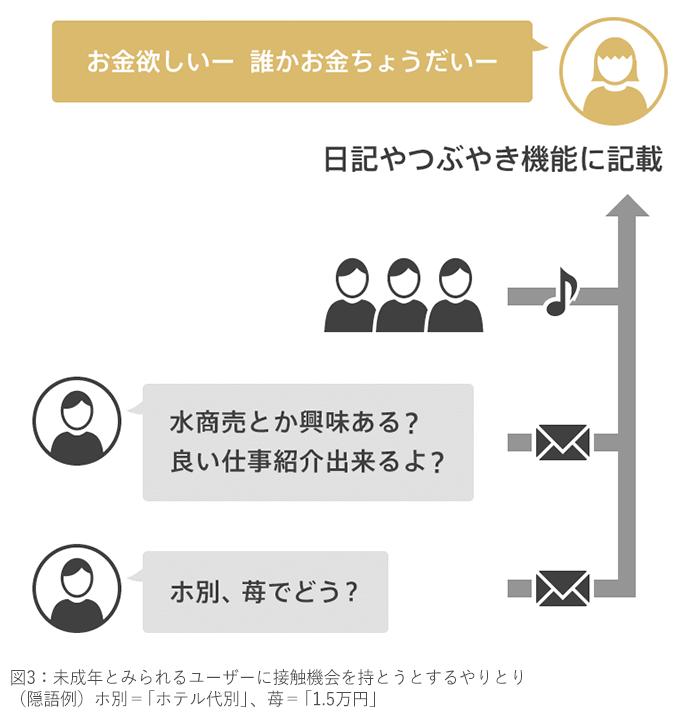 図3_未成年とみられるユーザーに接触機会を持とうとするやりとり