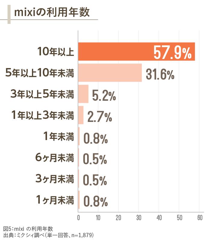 図5_利用年数