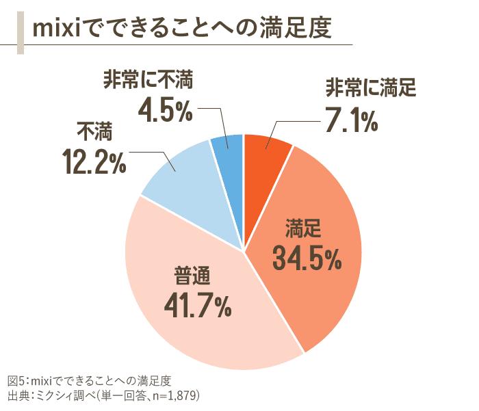 図5_mixiでできることへの満足度