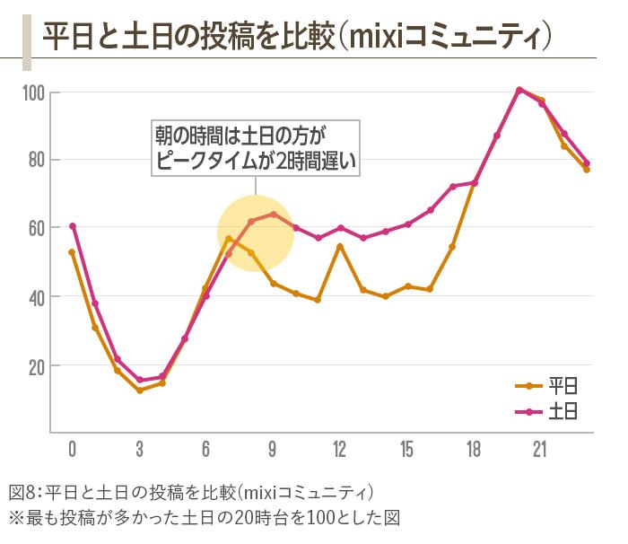 図8:平日と土日の投稿を比較(mixiコミュニティ)