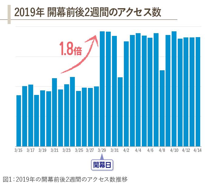 2019年のアクセス数推移のグラフ