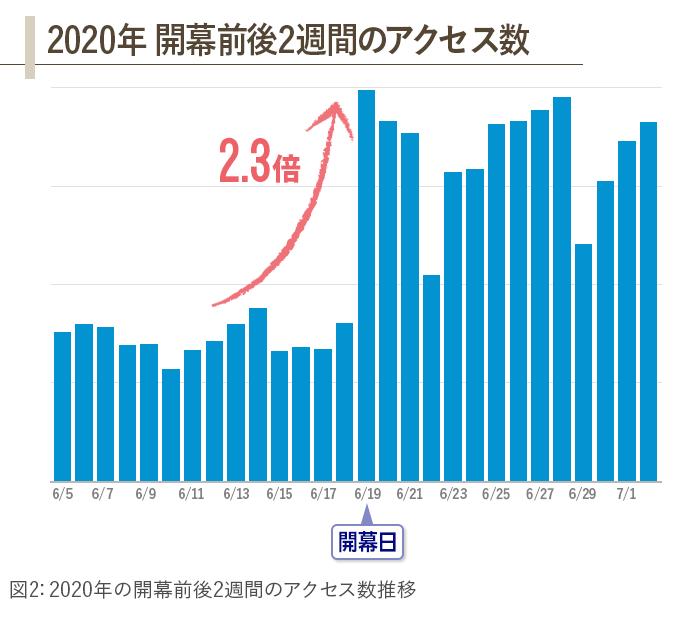 2020年のアクセス数推移のグラフ