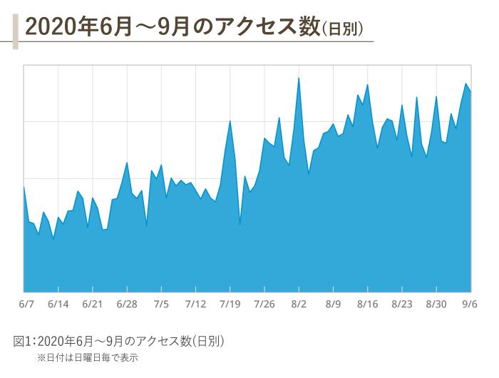 2020年6月〜9月のアクセス数推移のグラフ