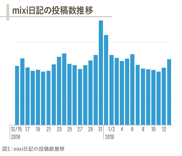 mixi日記の投稿者推移